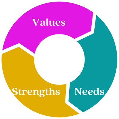 values - needs - strengths